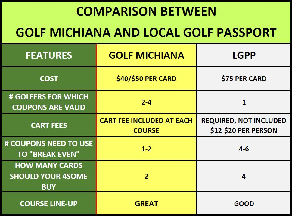Comparison of Golf Michiana to Local Golf Passport